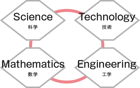 Science 科学 Technology 技術 Engineering 工学 Mathematics 数学
